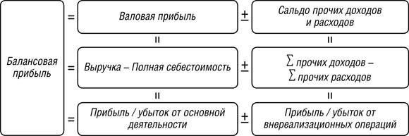 Договор о совместном пользовании земельным участком