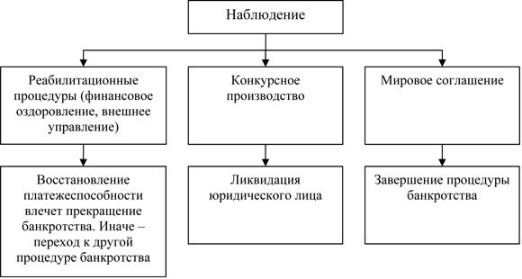 процедуры банкротства юридических лиц закон