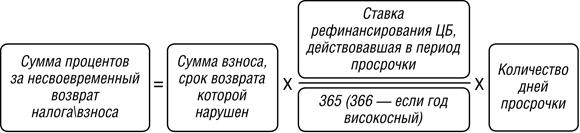 код валютной операции по договору займа