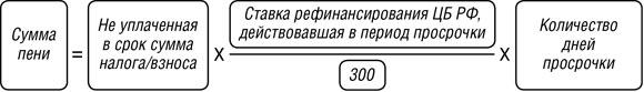Онлайн калькулятор пени по ставке рефинансирования рб ставки на спорт olimp