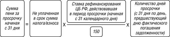 Калькулятор расчёта пени по ндфл купить справку для ипотеки в спб