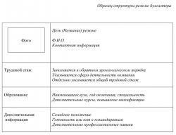 Резюме бухгалтера: образец типового бланка.
