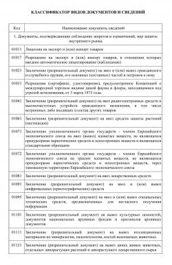 Перечень документов для регистрации ип в таможне электронная отчетность на несколько юр лиц