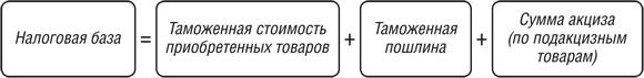 Вычет ндс при импорте товаров