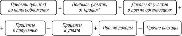 формула в экселе со знаком