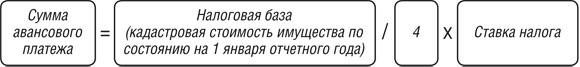 Москвичи не понимают формулу расчета налога на имущество тогда