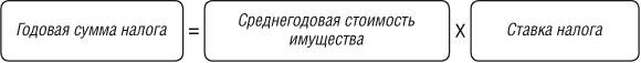 Изображение - Расчет авансовых платежей по налогу на имущество организации 44_1_2