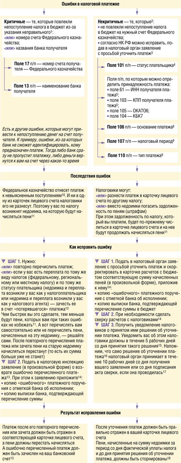 письмо на уточнение платежа в налоговую образец
