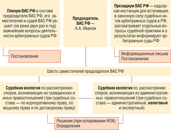 иерархия судебной системы рф