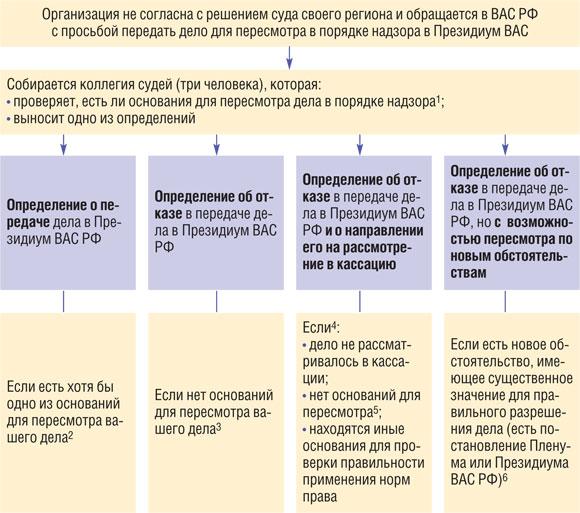 Схема определения суда