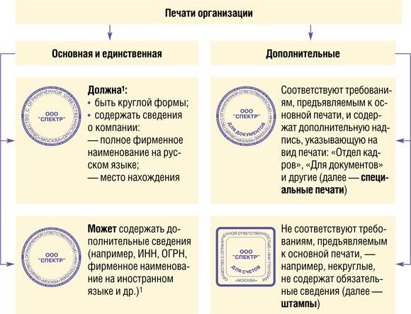 """Когда можно использовать дополнительные печати Журнал """"Главная книга"""" 16 за 2011 г."""