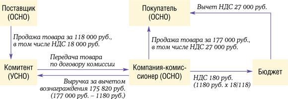 Схема работы комитента