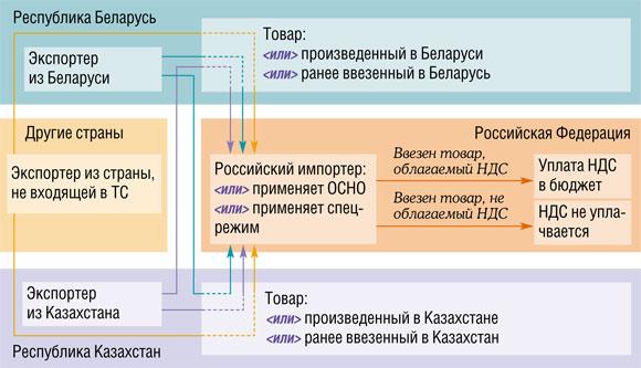 Усн поставка товаров из белоруссии отчетность