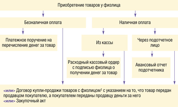 Изображение - Закупка у физического лица юридическим лицом 2012_08_80_81