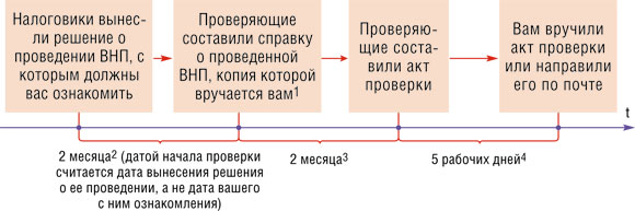 Изображение - Сколько раз можно приостанавливать проверку 2012_12_68_68_1