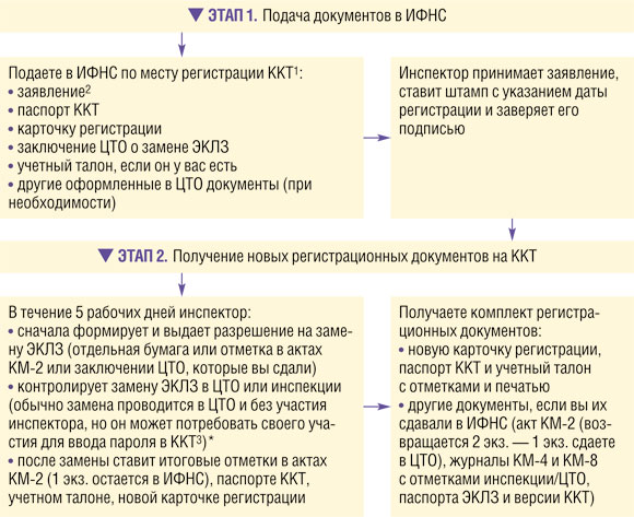 приказ о разменном фонде образец