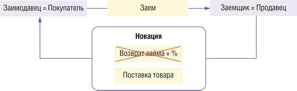 Долгосрочный займ товаром красноборск займы