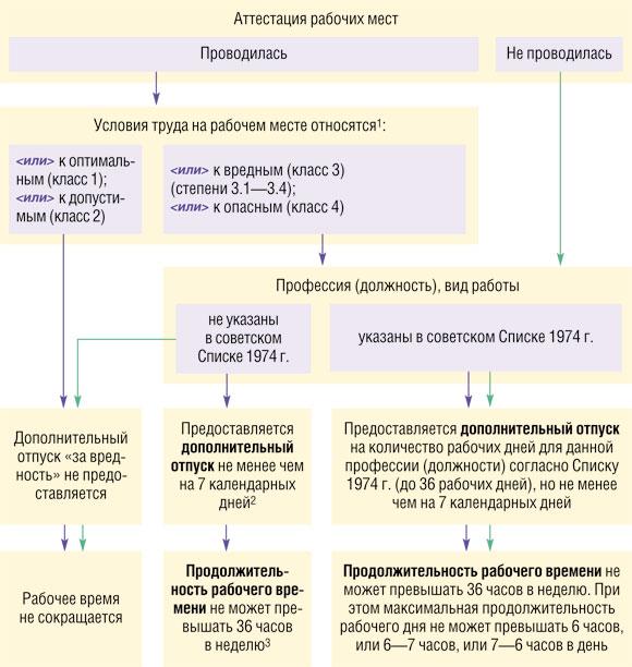 Состав правительства рф 2013 схема 838