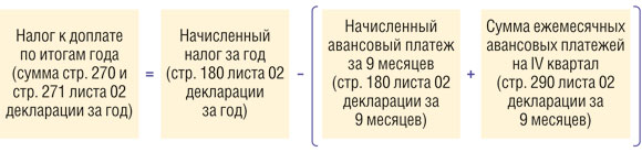 Подача налоговой декларации по прибыли осуществляется в соответствии с нормами ст.