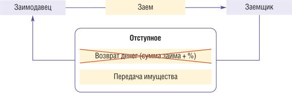 Сбербанк бизнес онлайн - 100creditovru