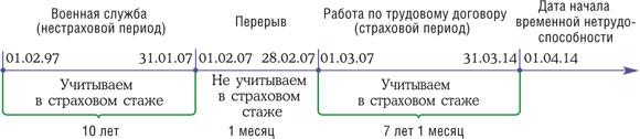 01.01.2007 и страховой стаж