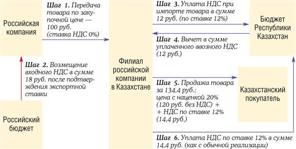Тяжкий вред здоровью критерии определения при дтп
