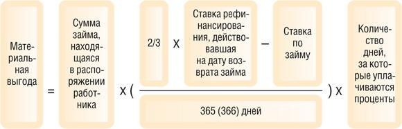 Расчет Процентов по Займу Сотруднику пример