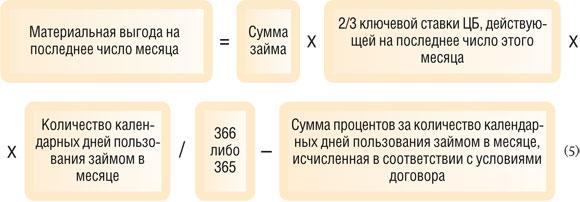 Кредит беларусбанк отзывы
