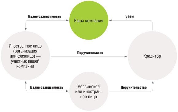 процент по договорам займа взаимозависимому лицу