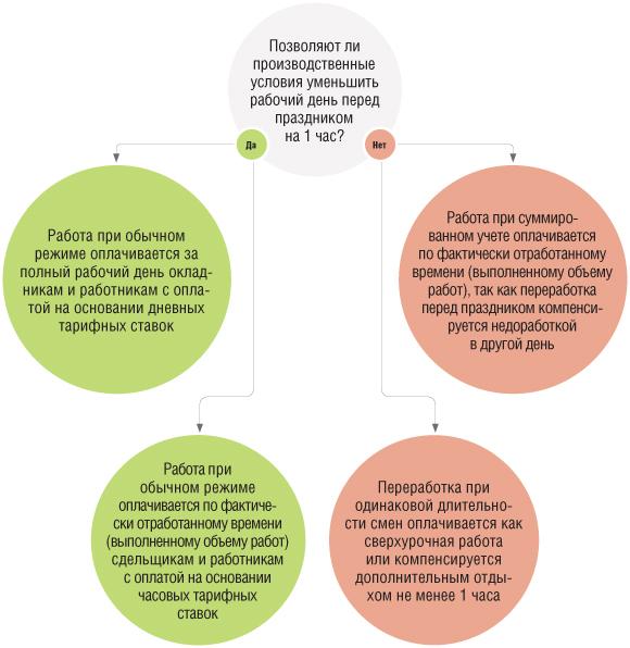 Статус помощников и стажеров в деятельности адвокатуры