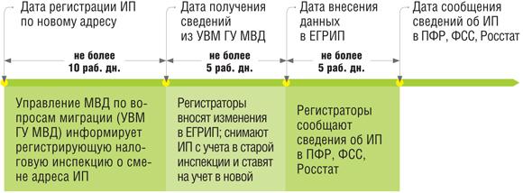 изменение регистрации ип сроки