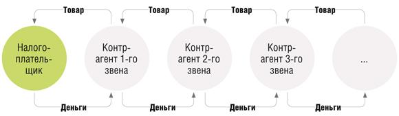 Судебная практика налоговая выгода красноярский регион should cost model
