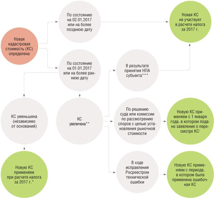 земельный налог изменение кадастровой стоимости