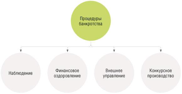 в отношении должника введена процедура банкротства