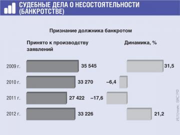 Снижение числа заявлений в 2011г. не стало тенденцией. Должников-банкротов все равно много