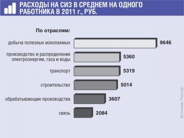 Всего в 2011г. российские компании потратили на СИЗ более 44млрд руб.