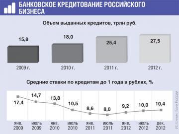 Рост объема кредитов замедлился, в частности, из-за роста процентных ставок