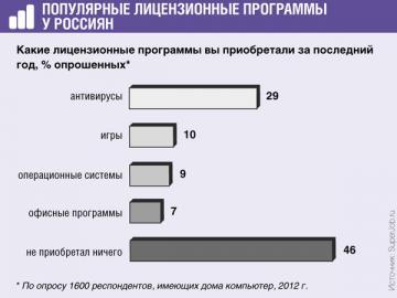 Россияне, да и то не все, покупают только ограниченный набор программ