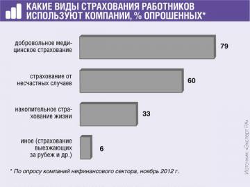 ДМС— самый приобретаемый страховой продукт. Он популярнее, чем страхование имущества (70%)