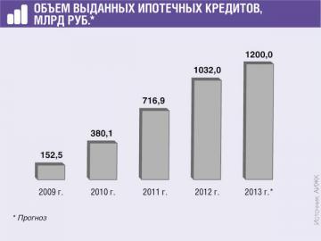 За Iполугодие 2013г. ипотечных кредитов предоставлено уже более чем на 500млрд руб.