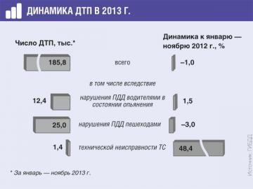 Статистика свидетельствует о резком росте ДТП из-за неисправных ТС на дорогах