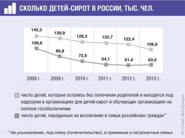 В последние годы число детей-сирот становится все меньше