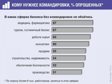 Только 7% работников считают, что в их сфере без проблем можно вести бизнес и без командировок