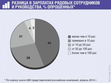 По мнению 24% респондентов, если и ограничивать разницу в зарплатах законом, то только в госкомпаниях
