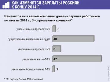 Перечисление ндфл в день выплаты зарплаты