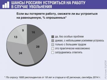 Только 7% опрошенных указали, что многие их знакомые потеряли работу за последние 2—3месяца
