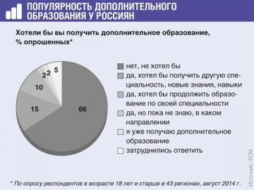 Только 20% опрошенных работают по той специальности, по которой получили образование