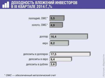 Доходность по акциям колебалась в широком диапазоне: от –71,2 до 52,28%