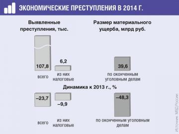 На фоне санкций в 2014г. таможенная служба выявила преступлений в 1,7раза больше, чем годом ранее