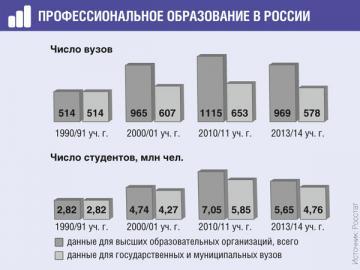С 1990 по 2010г. количество вузов увеличилось в 2,2раза, число студентов— в 2,5раза